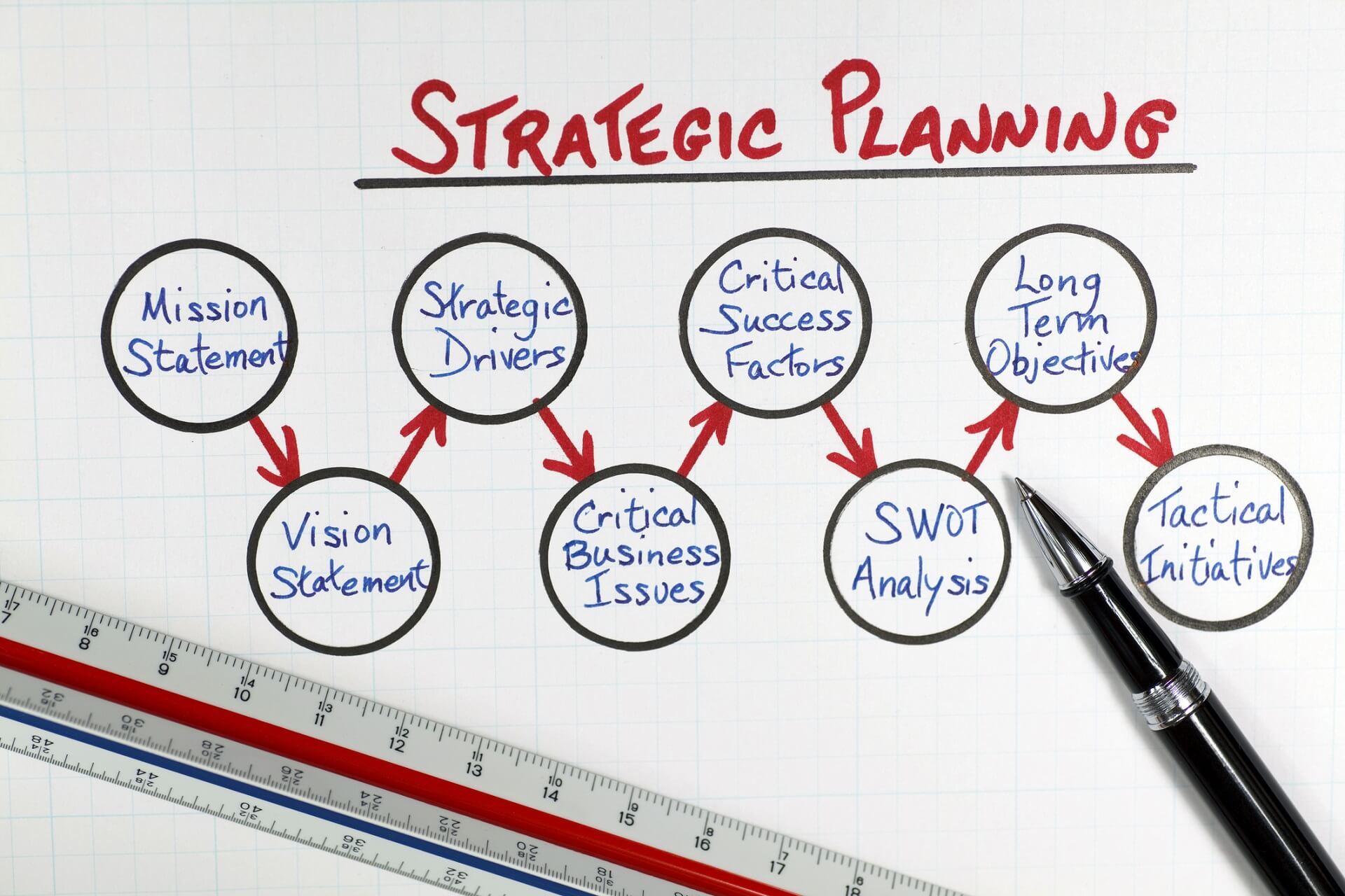 Strategic Planning Models: How to Put Strategic Planning into Action
