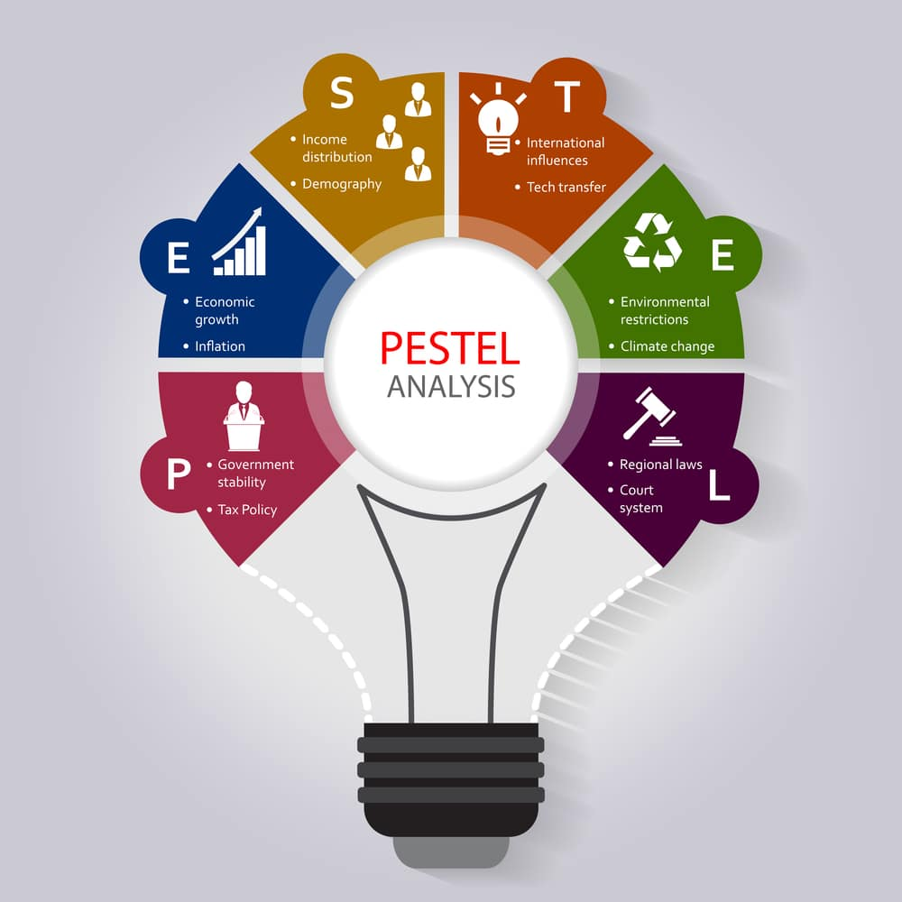 pestle analysis template pdf Intended For Pestel Analysis Template Word 2