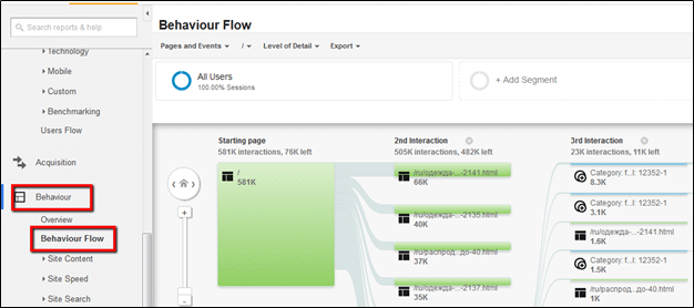 Behaviour Flow in Google analytics